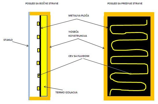 solarni-kolektor-tecnost