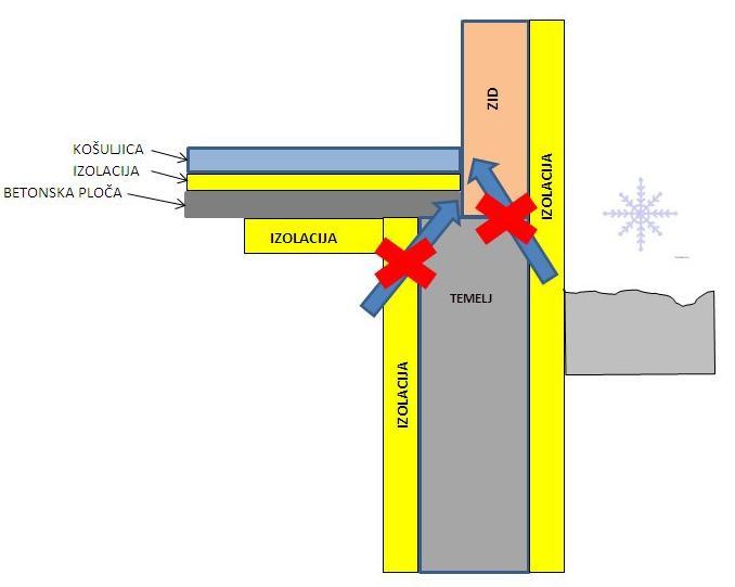 Toplotni-most-temelj-eliminisano-1