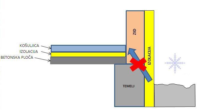 Toplotni-most-temelj-eliminisano