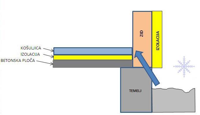 Toplotni-most-temelj