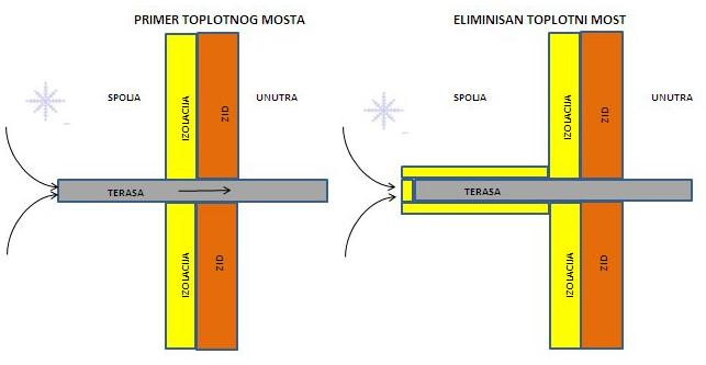 Toplotni-most-terasa1