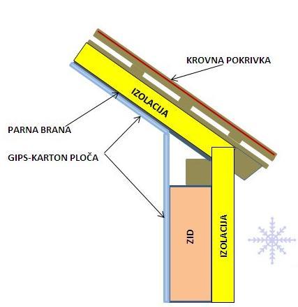 izolacija-krova