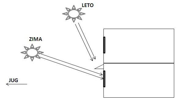 sencenje-horizontalno-tenda