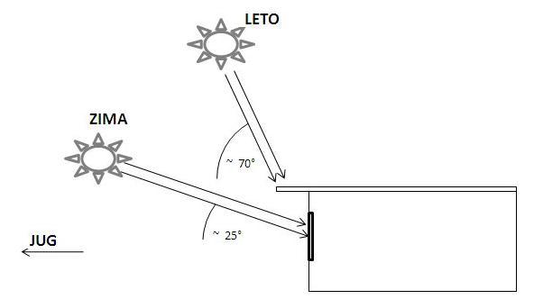 sencenje-horizontalno-ugao-zraka