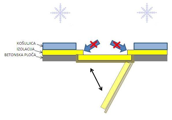 termicki-most-tavanski-otvor-na-dole-eliminisan