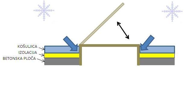 termicki-most-tavanski-otvor-na-gore
